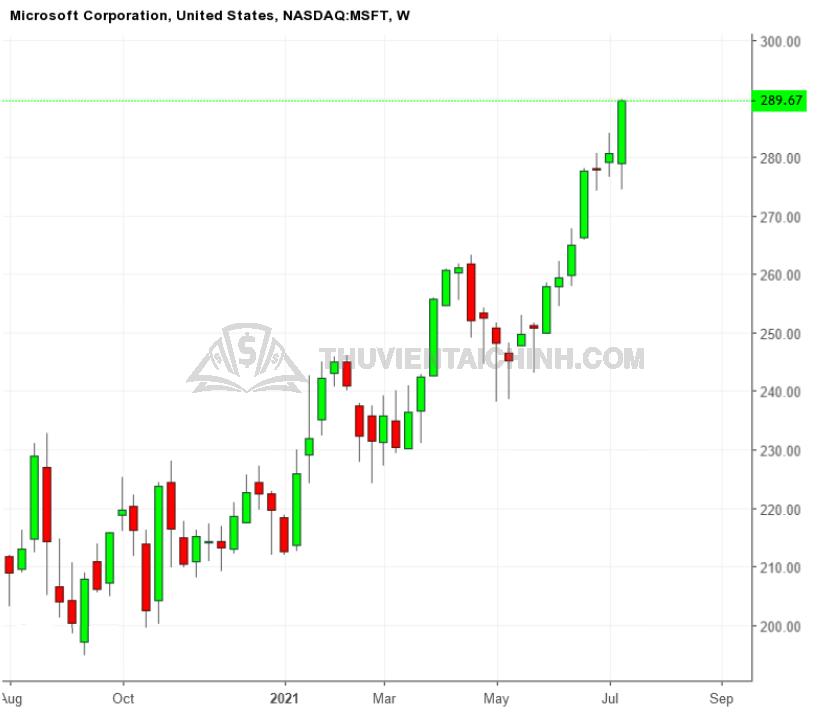 Biểu đồ tuần của cổ phiếu MSFT