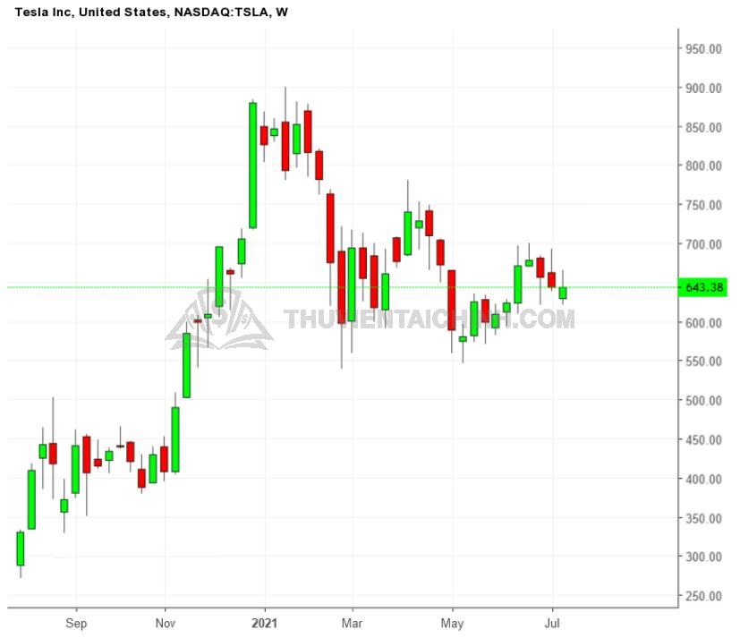 Biểu đồ tuần của cổ phiếu TSLA
