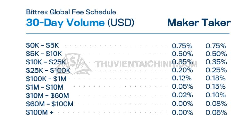 Bảng thống kê phí giao dịch cụ thể tại sàn Bittrex