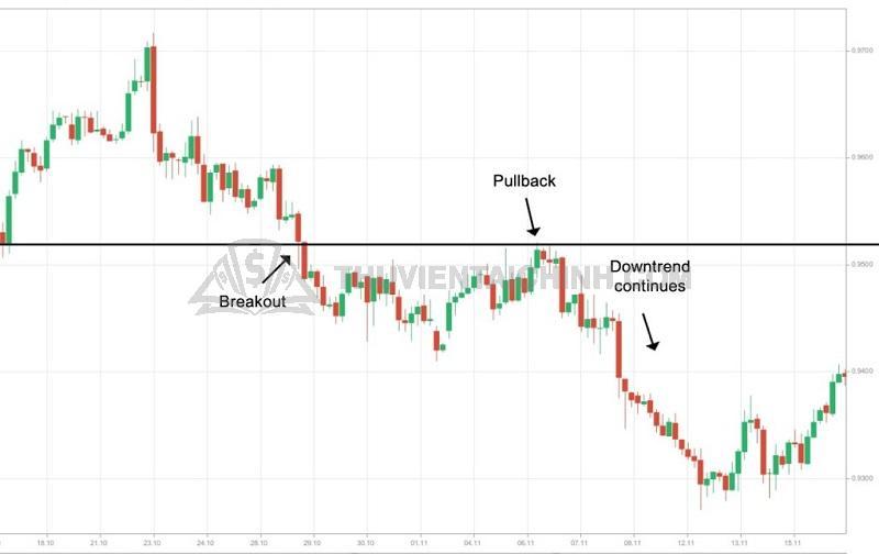 Sử dụng Trading PullBack hiệu quả trong Forex