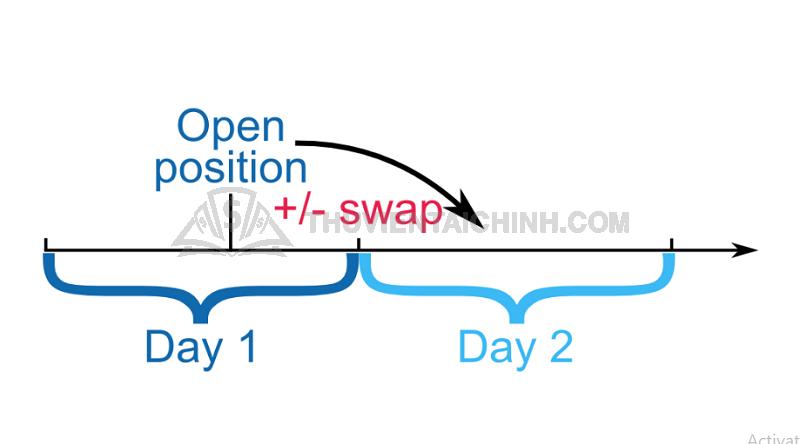 Swap là gì? Phí qua đêm trong giao dịch Forex là gì?