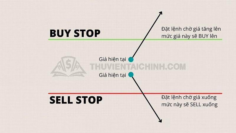 Lệnh Buy stop và sell