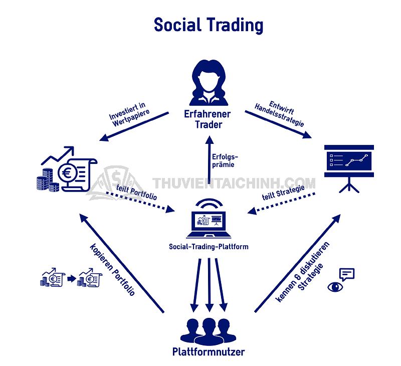 Hướng dẫn cách vào copy trade social trading
