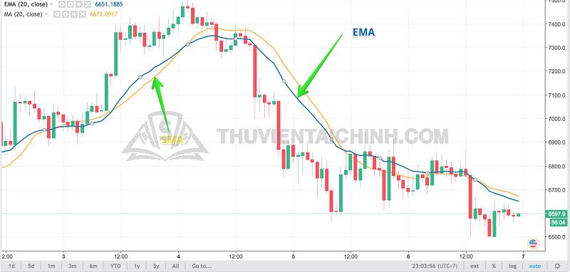 Đường EMA và SMA