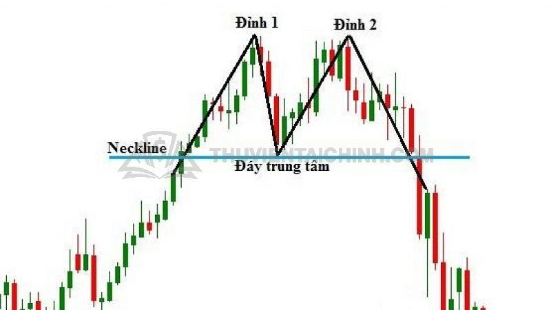 Cách giao dịch hiệu quả với mô hình giá hai đỉnh