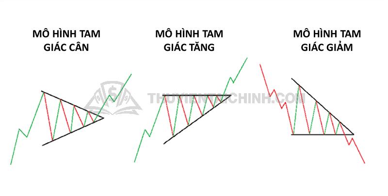 Các mô hình tam giác phổ biến hiện nay