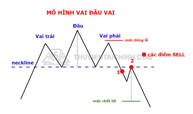 Xác định mô hình Vai – Đầu – Vai
