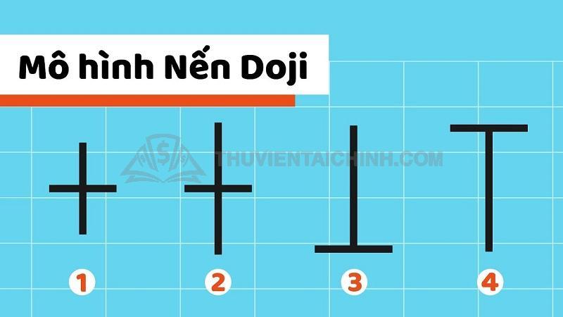 Mô hình nến Doji trong Forex