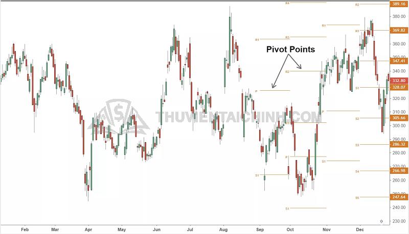 Công cụ pivot point là gì?
