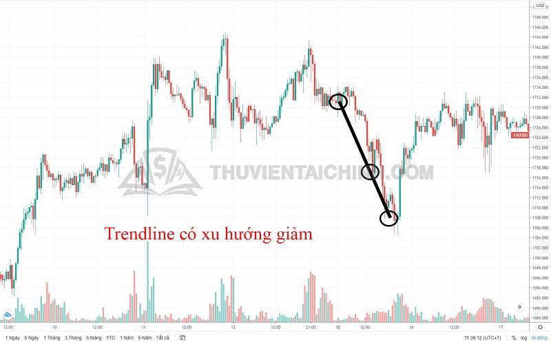 Giao dịch với đường trendline