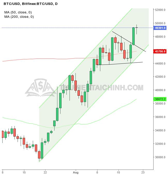 Biểu đồ ngày của BTC/USD