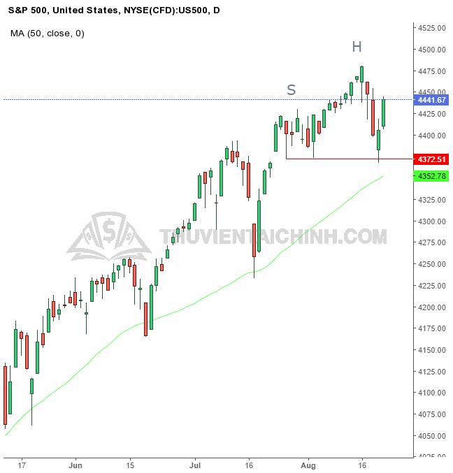 Biểu đồ ngày của S&P 500