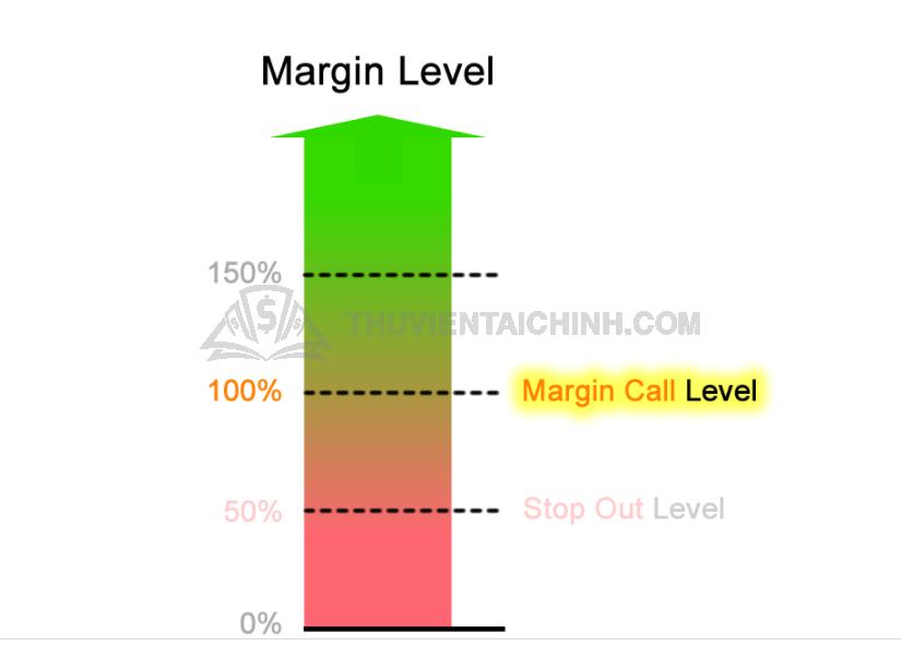 Margin Call Level