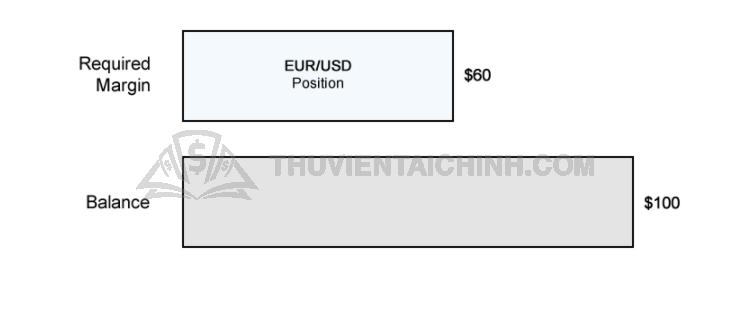 Tính toán Ký quỹ bắt buộc