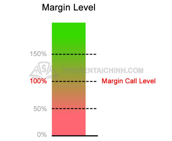 Ví dụ về Margin Call điển hình