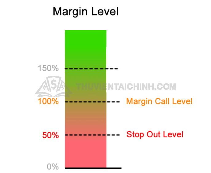 Ví dụ về Margin Call