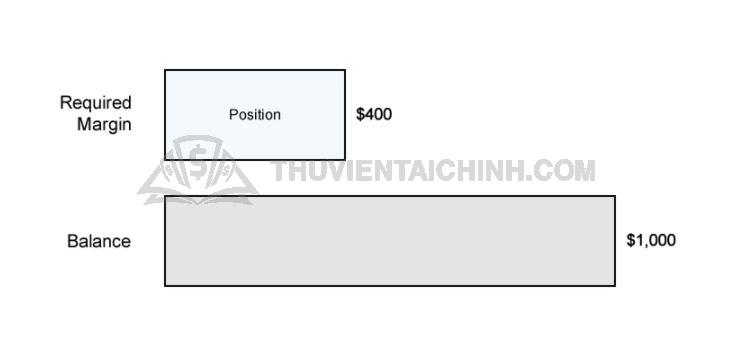 Ví dụ về ký quỹ bắt buộc