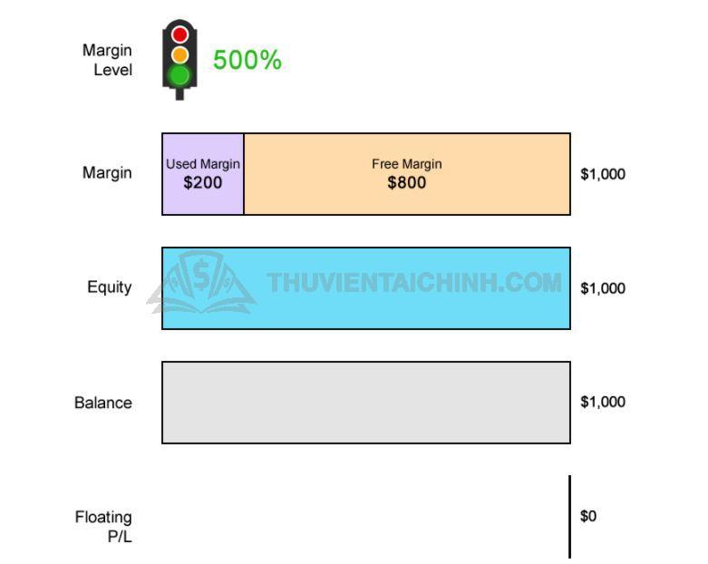 Ví dụ về mức gọi ký quỹ với USDCHF