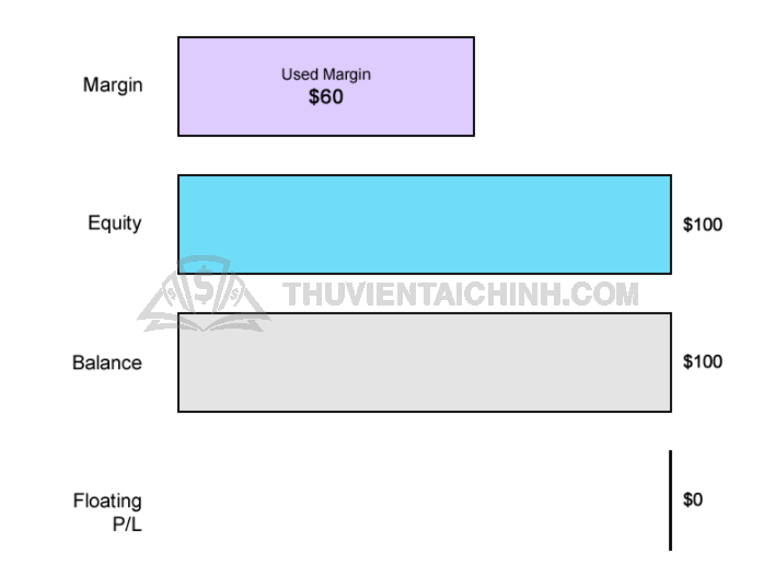 Ví dụ về vốn chủ sở hữu Equity