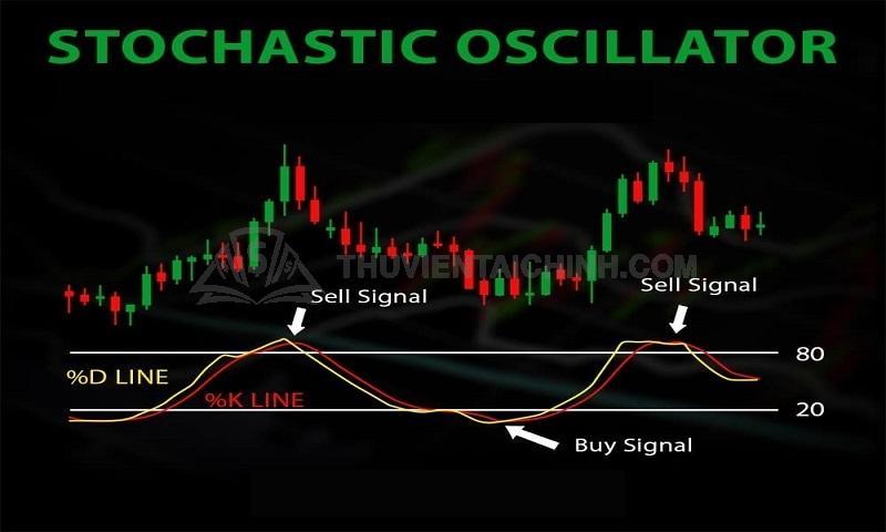 Chỉ báo Oscillator