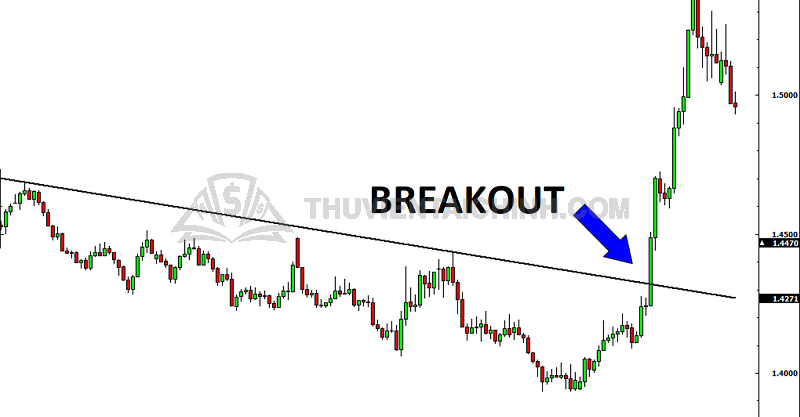 Giao dịch Break out