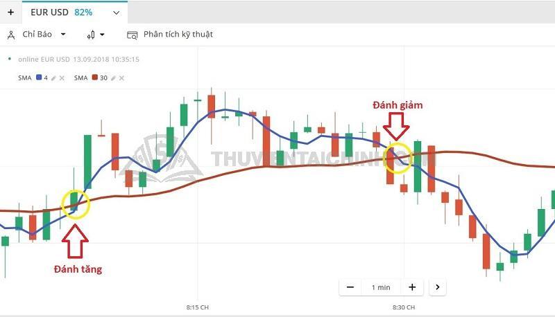 Xem xét các tín hiệu tiềm năng về giá