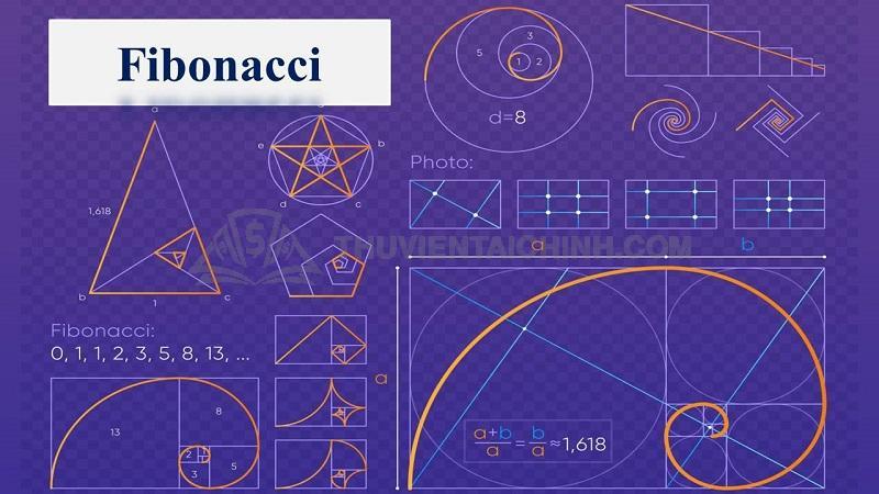 Giao dịch Fibonacci chứa đầy những thuật toán