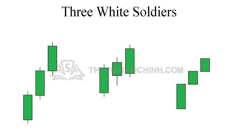 Mô hình nến ba Three White Soldier – Ba chàng lính trắng