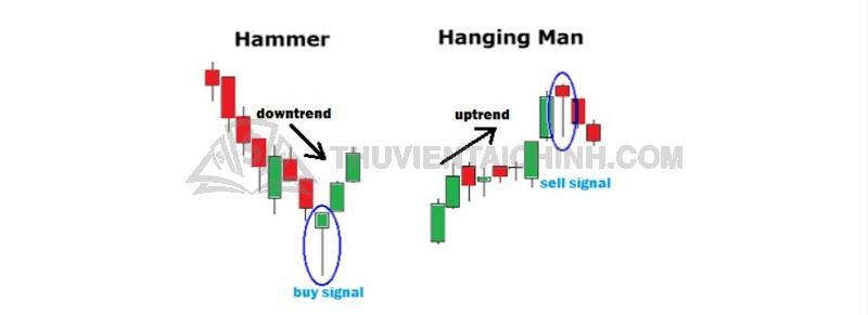 Mô hình Hammer và Hanging Man