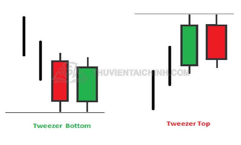 Mô hình nến đôi Tweezer Bottoms và Tops