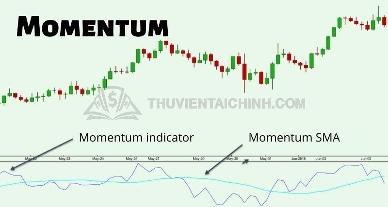 Chỉ báo Momentum trong Forex