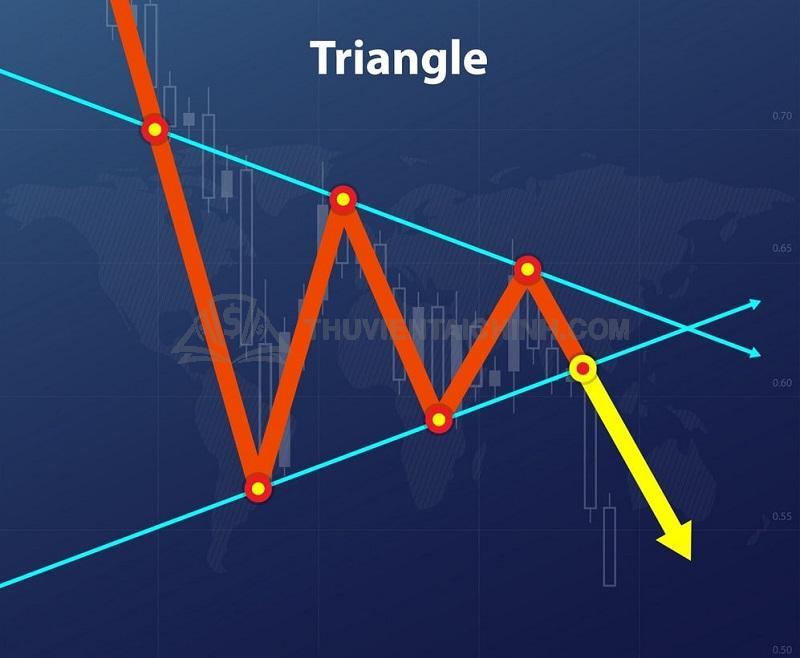 Mô hình tam giác (Triangle)