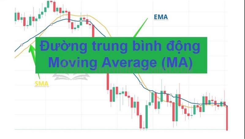 Khái niệm về Moving Average không có một nhà đầu tư Forex nào không thể bỏ qua