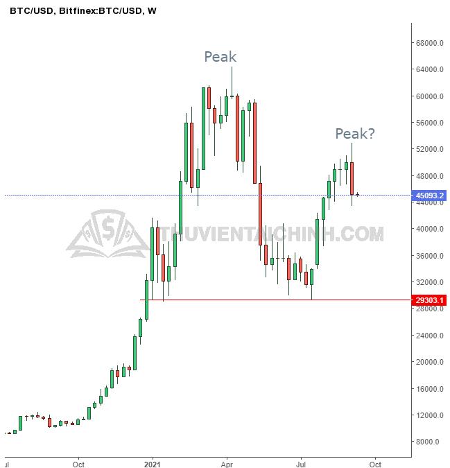 Biểu đồ ngày của Bitcoin