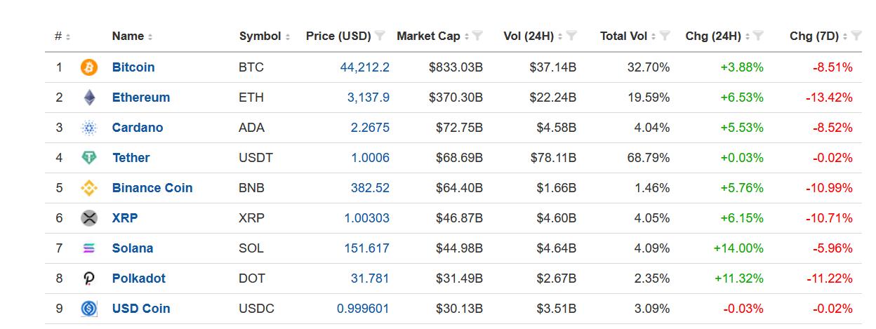 Top 9 đồng tiền điện tử hàng đầu