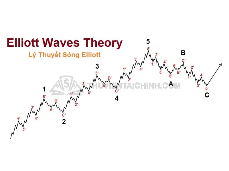 Lý thuyết sóng Elliott trong Forex