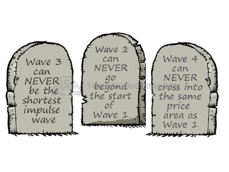 """Ba quy tắc """"vàng"""" của lý thuyết sóng Elliott trong Forex cần lưu ý"""