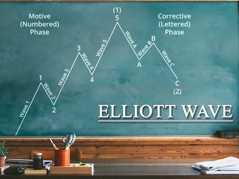 Sóng 3 - sóng đáng chú ý nhất trong lý thuyết sóng Elliott