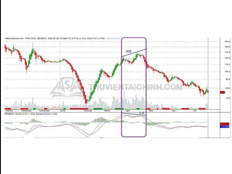 Hướng dẫn giao dịch với phân kỳ thường giảm giá