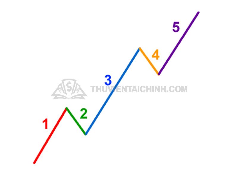Ý nghĩa các cơ cấu mô hình sóng đẩy mà Trader cần nắm bắt