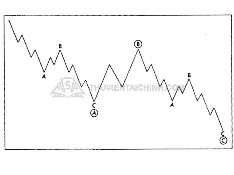 Tìm hiểu về sóng điều chỉnh (Corrective wave)