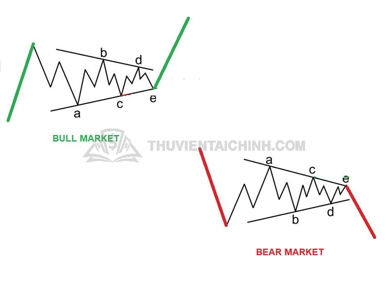 Mô hình sóng tam giác (Triangle)