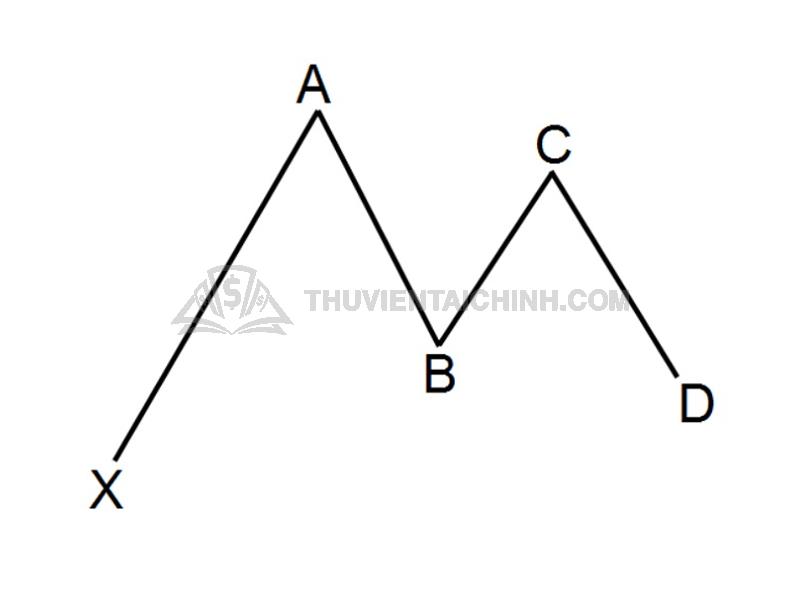 Mô hình Gartley là gì?