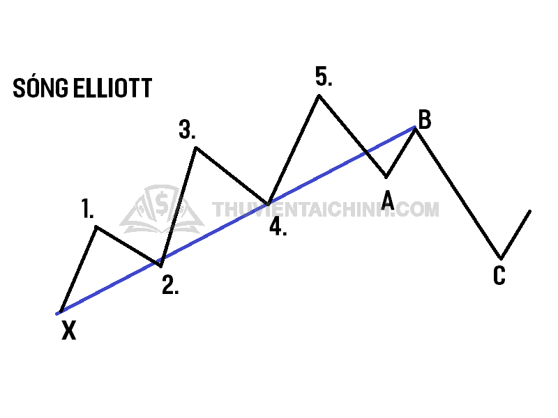 Sử dụng sóng Elliott trong giao dịch Forex