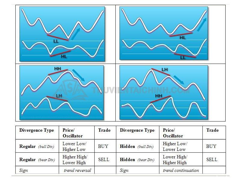 Phân loại các tín hiệu giao dịch phân kỳ trong Forex