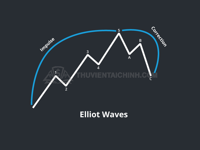 Lý thuyết sóng Elliott
