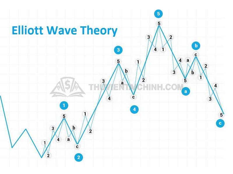 """3 quy tắc """"vàng"""" trong đếm sóng Elliott"""