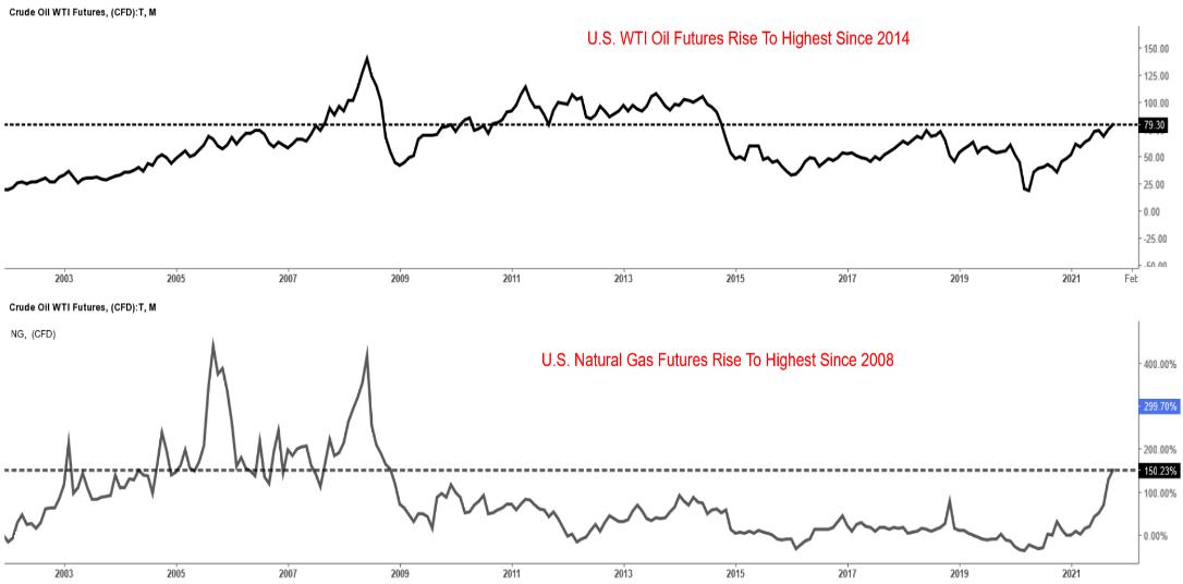 Biểu đồ WTI và NG