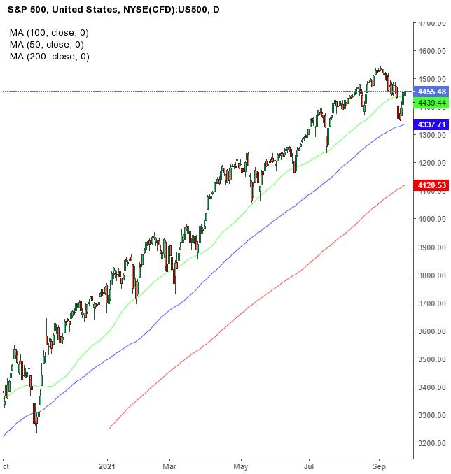 Biểu đồ ngày của chỉ số S&P 500