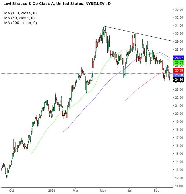 Biểu đồ ngày của cổ phiếu Levi Strauss